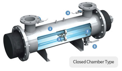 Closed Chamber Type